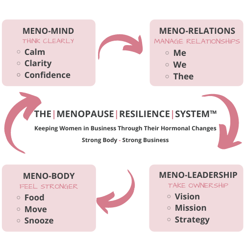 The Menopause Resilience System™